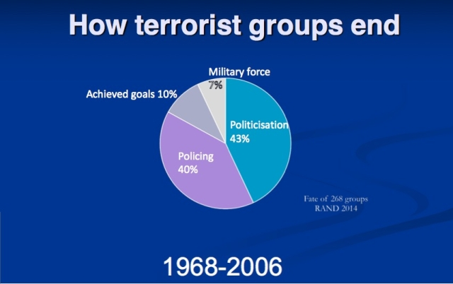 How Terrorist Groups End